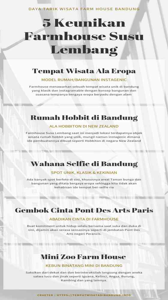 Infographic Wisata Farmhouse Lembang Bandung